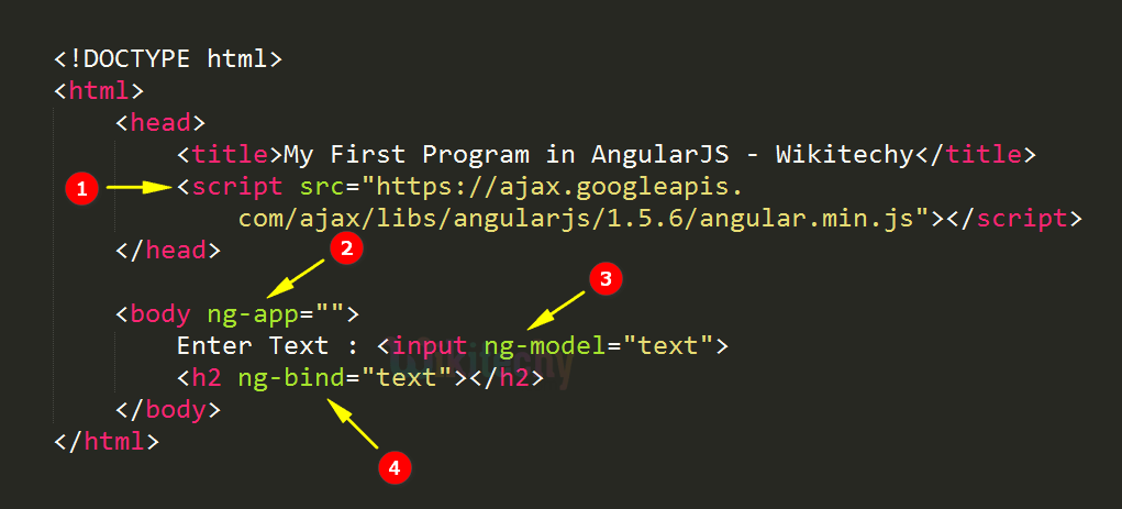Code Explanation for My First Application In AngularJS