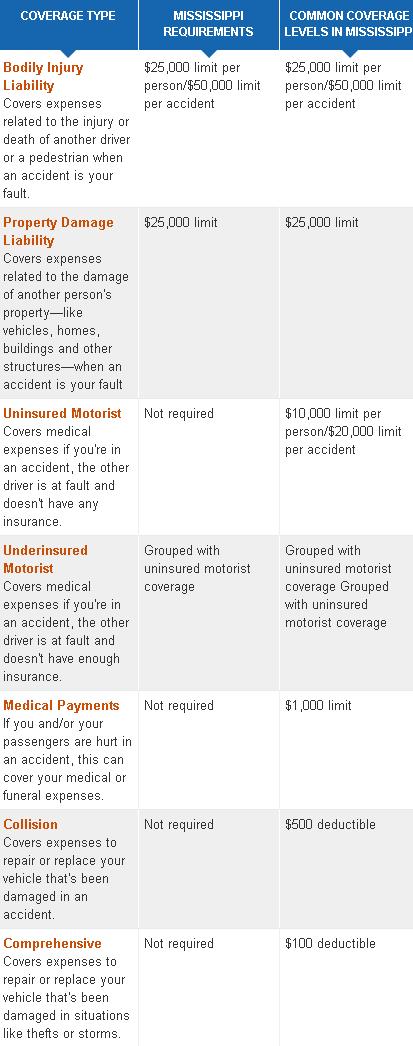 cheap mississippi car insurance