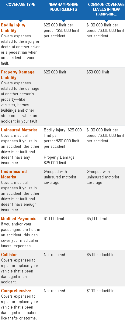 cheap new hampshire car insurance