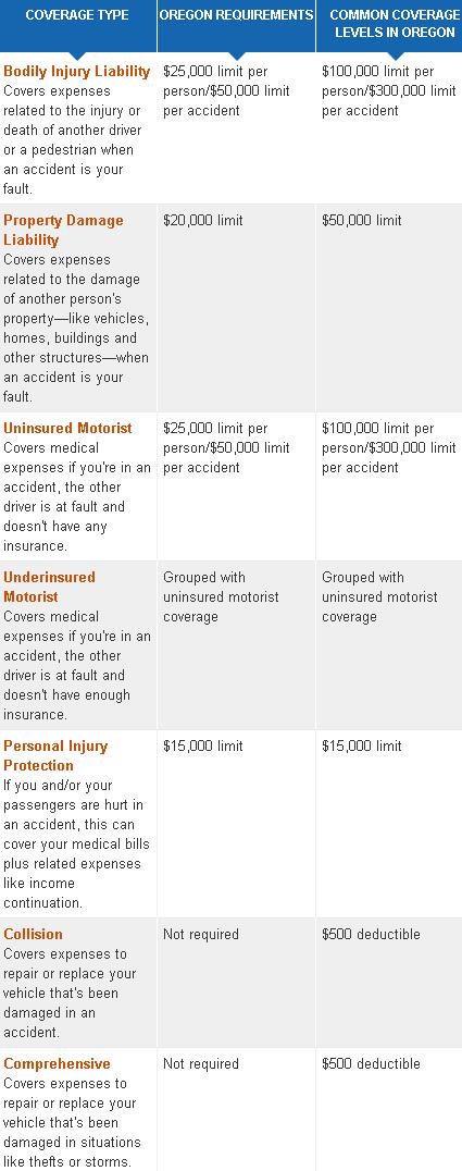 cheap oregon car insurance