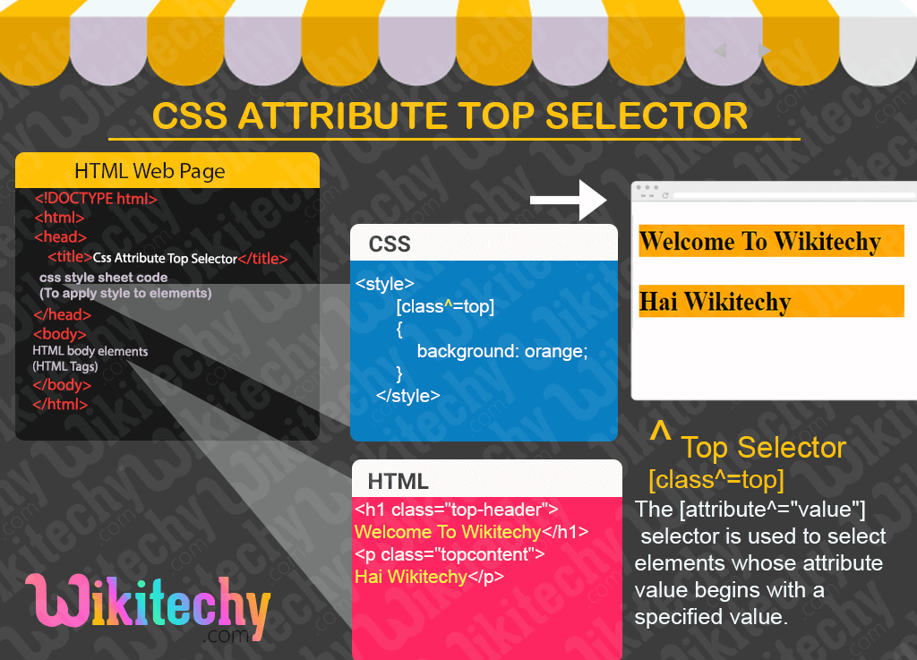 CSS Attribute Top Selector