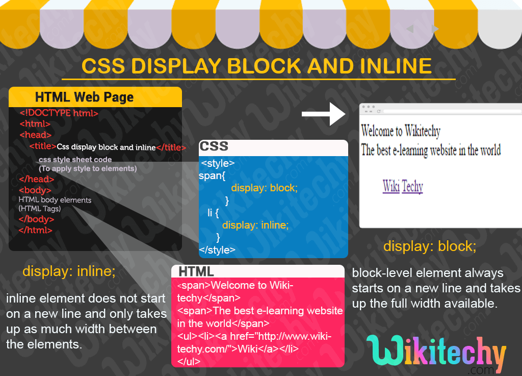 Css display inline block learn in 30 seconds from - Div display block ...