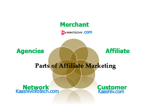Parts of affiliate marketing