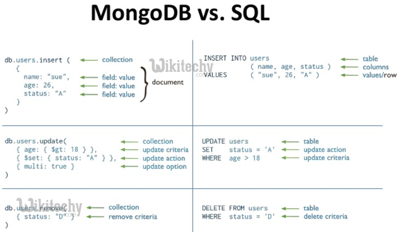 The most popular database for modern apps | MongoDB